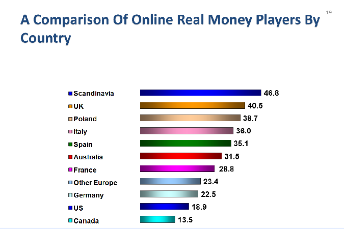 online_real_money_players